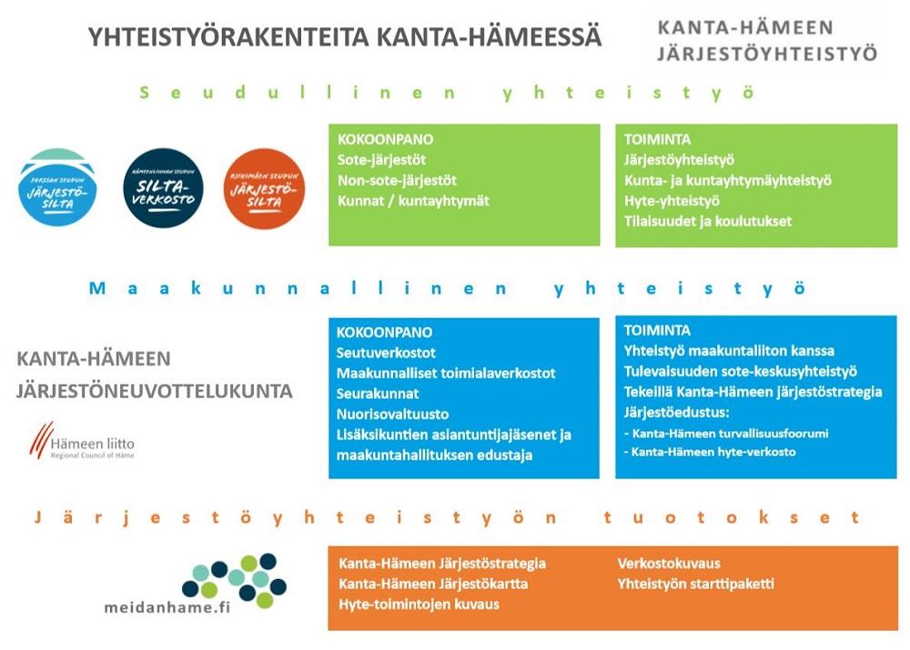 Kanta-Hämeen järjestörakenne