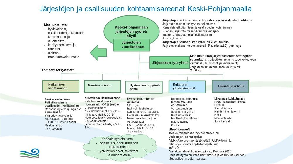 Keski-Pohjanmaan järjestörakenne