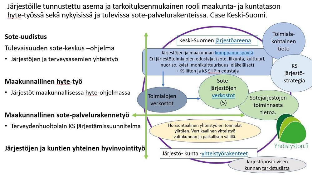 Keski-Suomen järjestörakenne