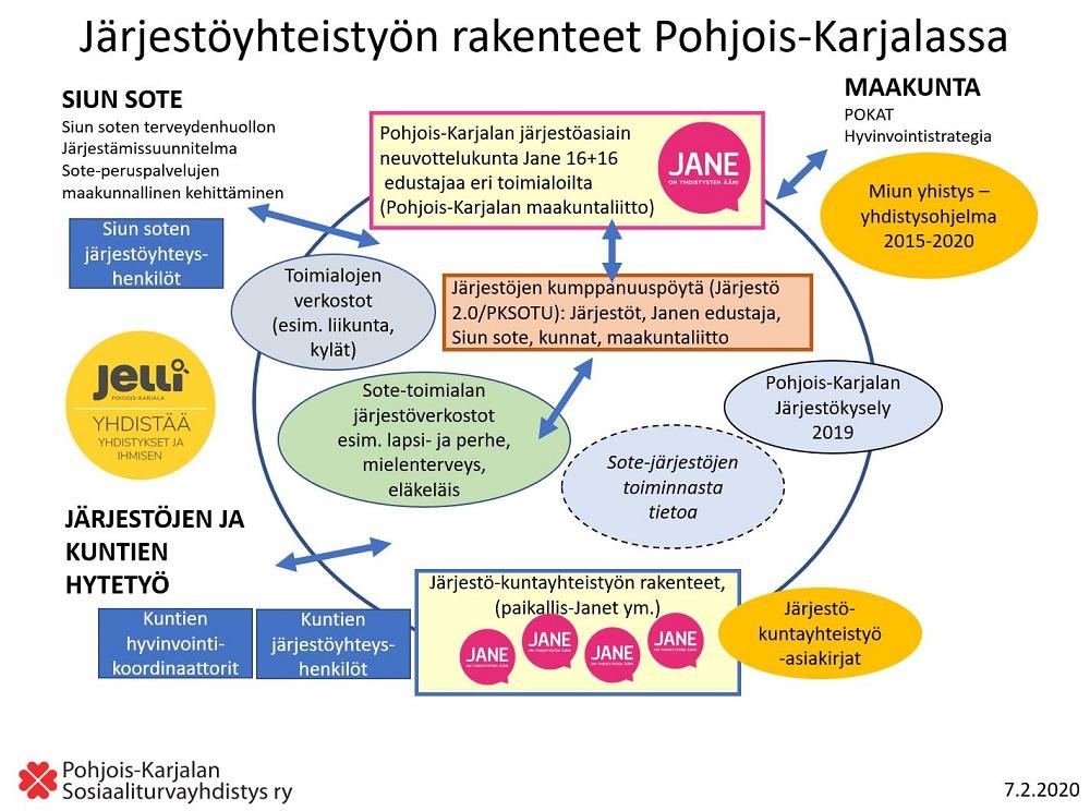 Pohjois-Karjalan järjestörakenne