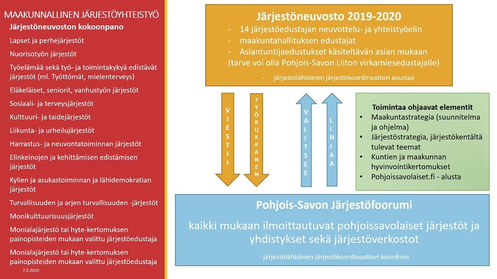 Pohjois-Savon järjestörakenne